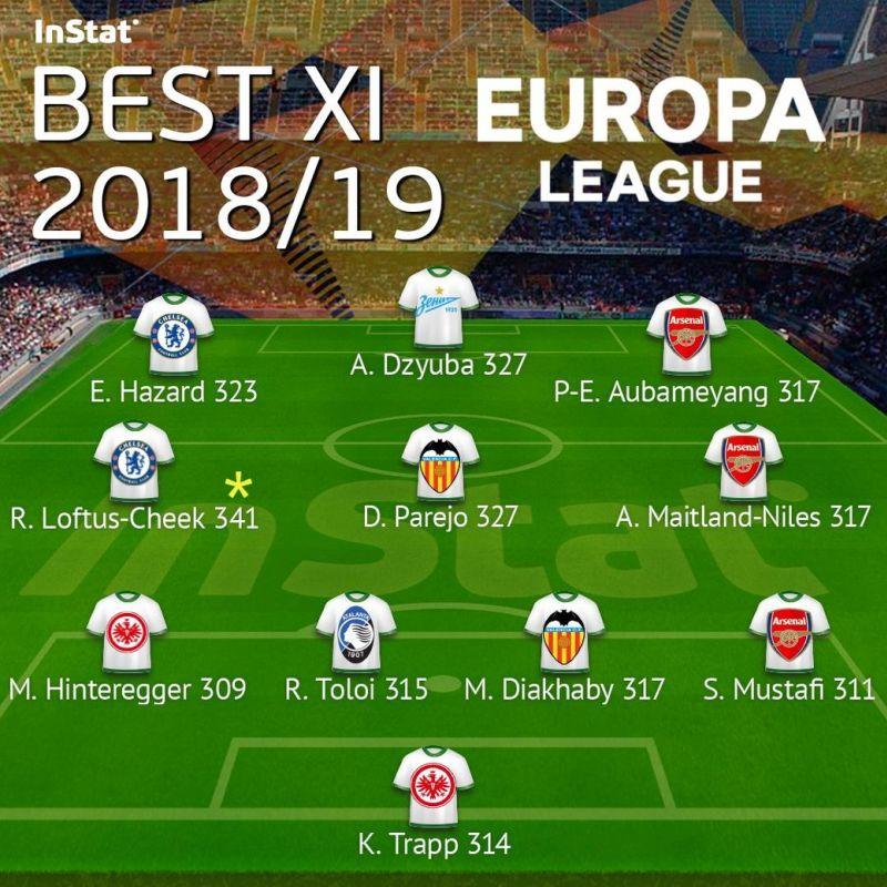 86051ecc8 Dzyubinho is in InStat s Europa League team of the year ...