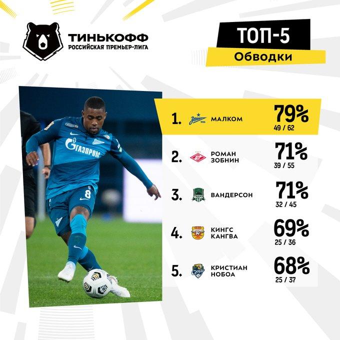 Малком стал лидером чемпионата России по проценту успешных обводок